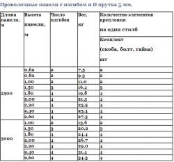 Технічні характеристики парканів, таблиця 1