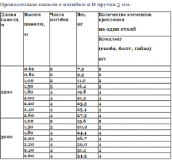 Технические характеристики заборов, таблица 1
