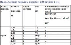 Технические характеристики заборов, таблица 2