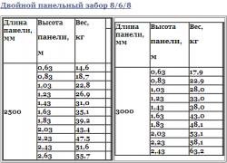 Технічні характеристики, таблиця 1