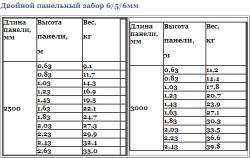 Технічні характеристики, таблиця 2