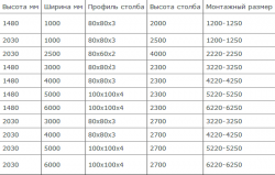 Технические характеристики, таблица 1